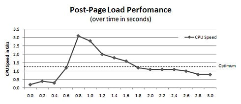 Post-page load performance graph